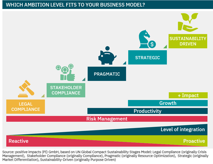 """The following categories classify the ambition of integrating sustainability into five levels Legal Compliance: """"It's not our job to fix that """" > Unless it is prohibited, it is fine to do it / invest in it Stakeholder Compliance: """"We'll just do as much as we have to"""" >We always act within the law and obey minimum (ethical) standards of our stakeholders if (contractually) required Pragmatic: """"This is part of our daily operations"""" >We manage blatant risks and opportunities where they emerge in our operative business / in our investments Strategic: """"It gives us a competitive advantage"""" >We proactively manage opportunities and risks of our business / our investments and thereby gain a competitive advantage / generate superior returns Sustainability-driven: """"We need to make sure everybody does it"""" >Economic success goes hand in hand with creating value for society"""