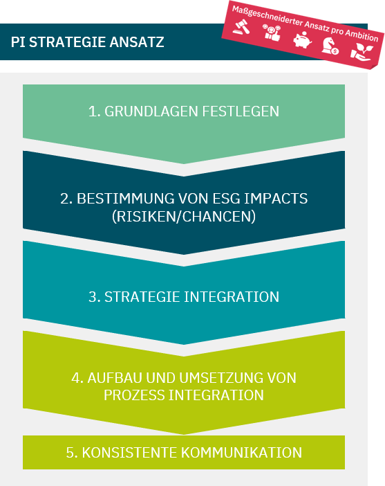 5-step strategy approach: 1. Level setting, 2. Determination of ESG impacts; 3. Strategy integration; 4. Build & implement / process integration; 5. Consistent communication