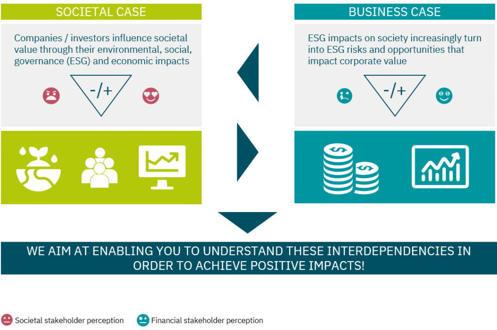 Companies / investors influence societal value through their environmental, social, governance (ESG) and economic impacts. ESG impacts on society increasingly turn into ESG risks and opportunities that impact corporate value. We aim at enabling you to manage these inderdependencies in order to create positive impacts