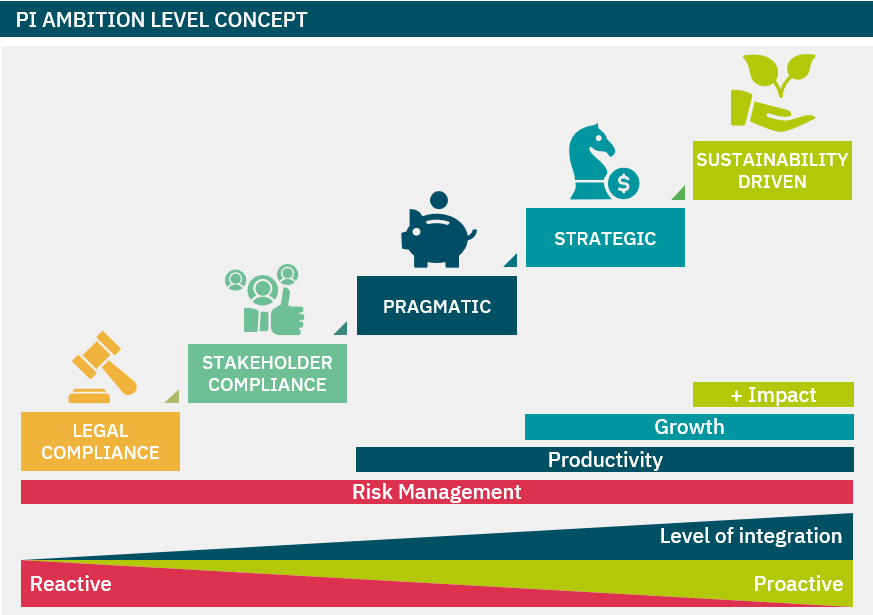 PI Ambition Level Concept: determine the sustainability ambition that fits your corporate strategy. Levels: Legal Compliance, Stakeholder Compliance, Pragmatic, Strategic, Sustainability Driven