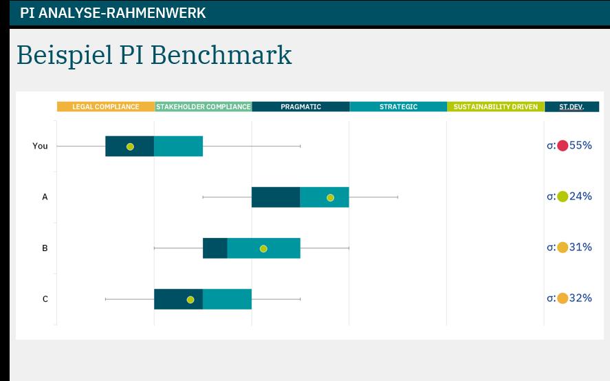 PI Benchmark Assessment based on PI Analysis Framework example