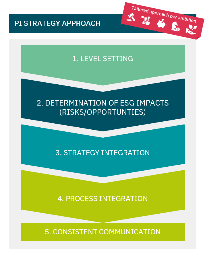 PI Strategy Approach phases: 1. Level Setting 2. Determination of ESG impacts 3. Strategy Integration 4. Process Integration 5. Consistent Communication