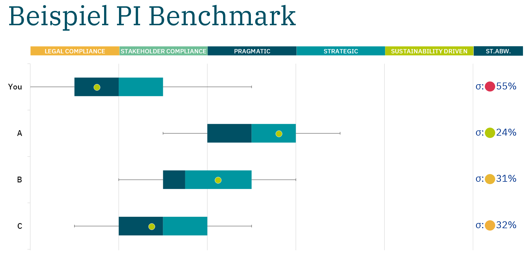 PI benchmark analysis